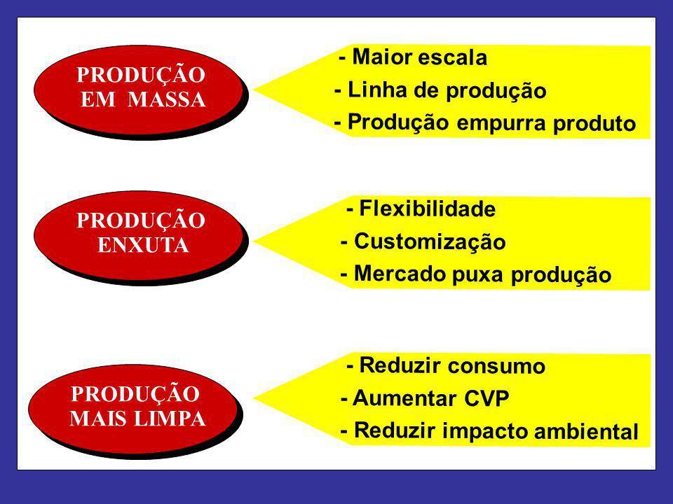 - Maior escala - Flexibilidade - Reduzir consumo PRODUÇÃO