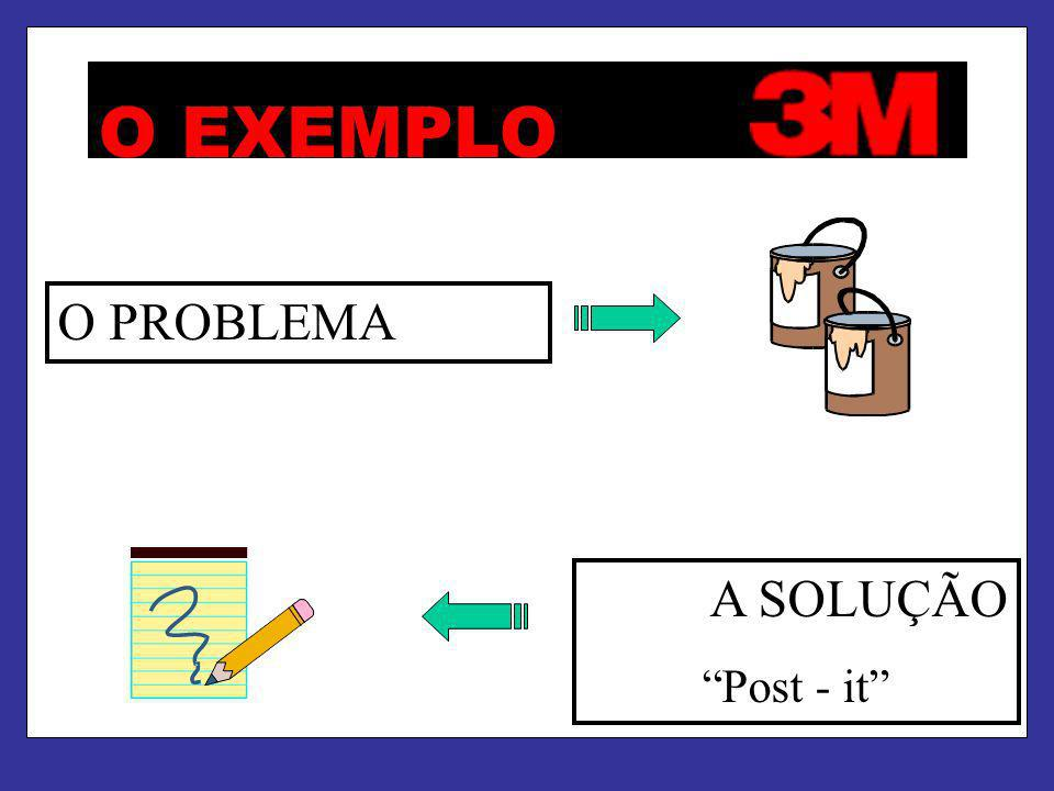 O EXEMPLO O PROBLEMA A SOLUÇÃO Post - it