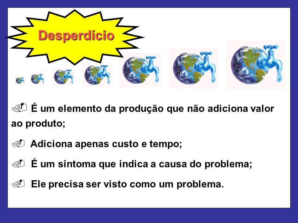 Desperdício É um elemento da produção que não adiciona valor ao produto; Adiciona apenas custo e tempo;