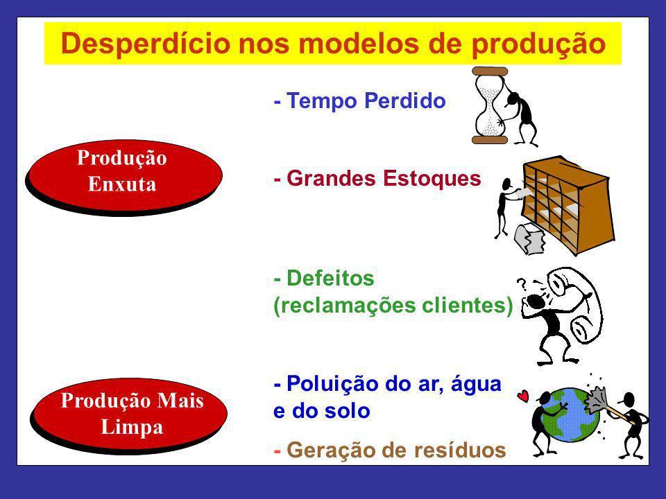 Desperdício nos modelos de produção