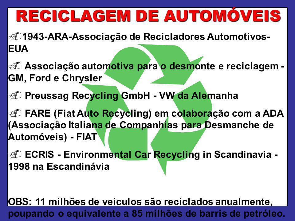 RECICLAGEM DE AUTOMÓVEIS
