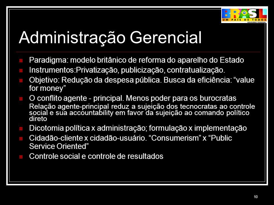 Administração Gerencial