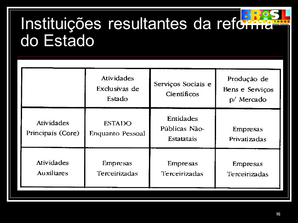Instituições resultantes da reforma do Estado