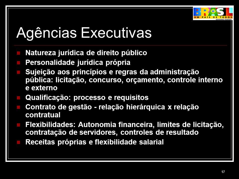 Agências Executivas Natureza jurídica de direito público