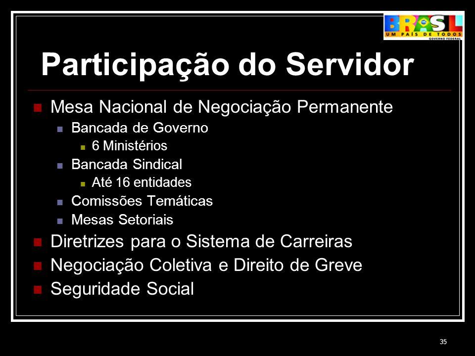 Participação do Servidor