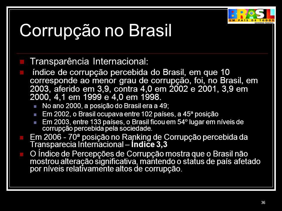 Corrupção no Brasil Transparência Internacional: