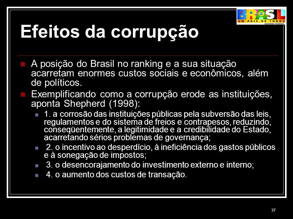 Efeitos da corrupção A posição do Brasil no ranking e a sua situação acarretam enormes custos sociais e econômicos, além de políticos.