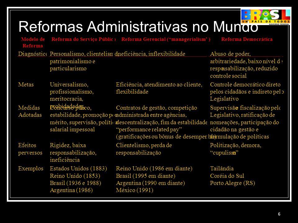 Reformas Administrativas no Mundo