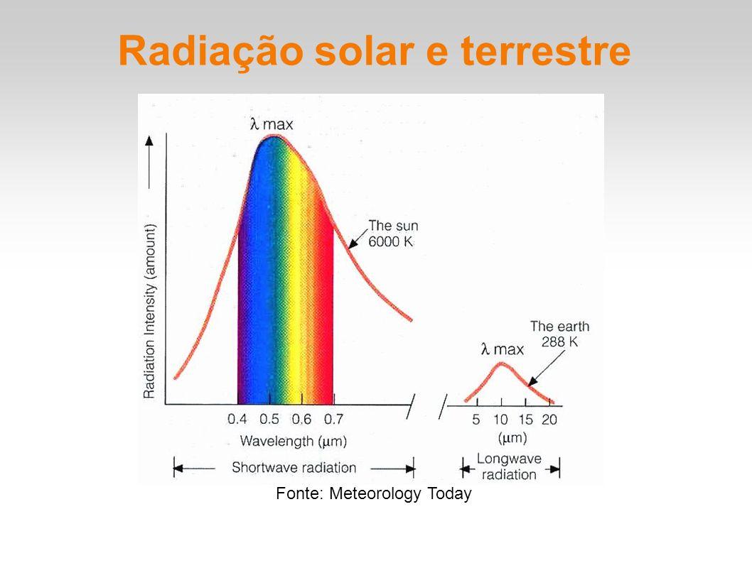 Radiação solar e terrestre