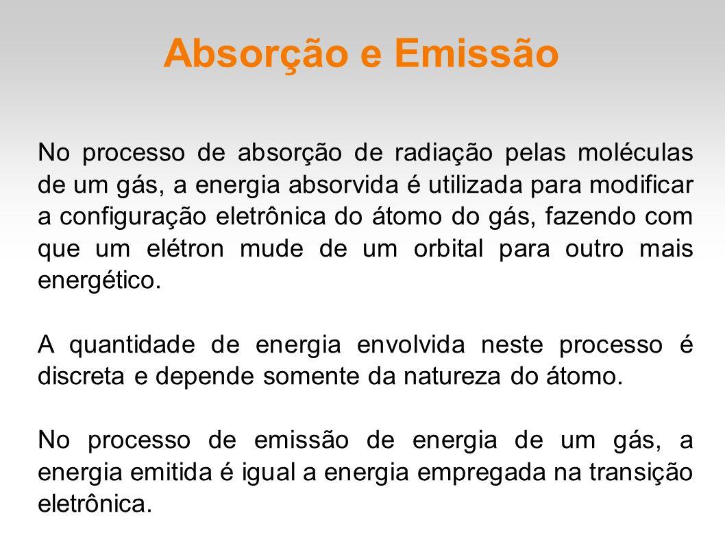 Absorção e Emissão