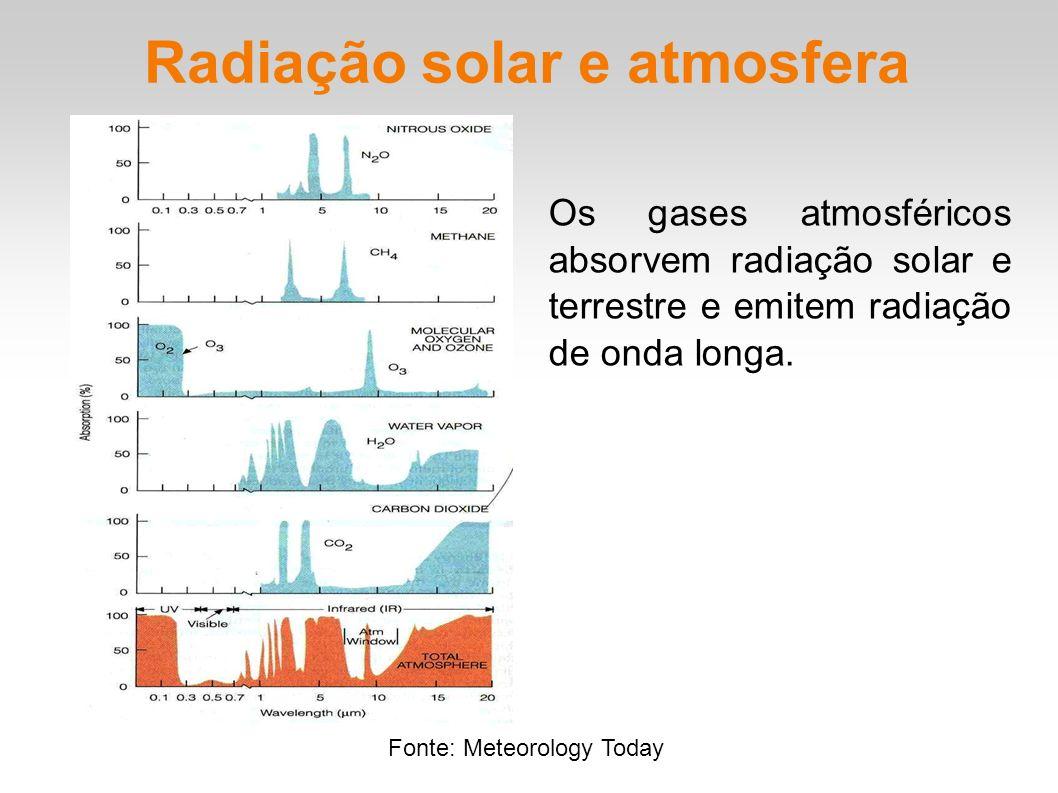 Radiação solar e atmosfera