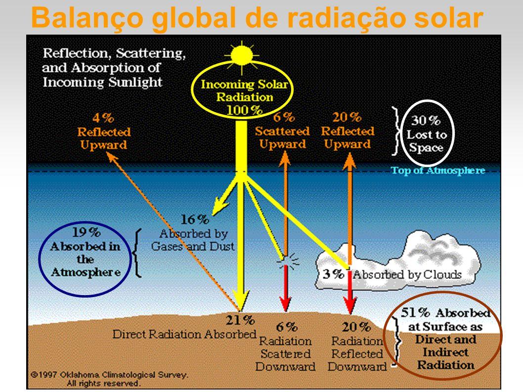 Balanço global de radiação solar