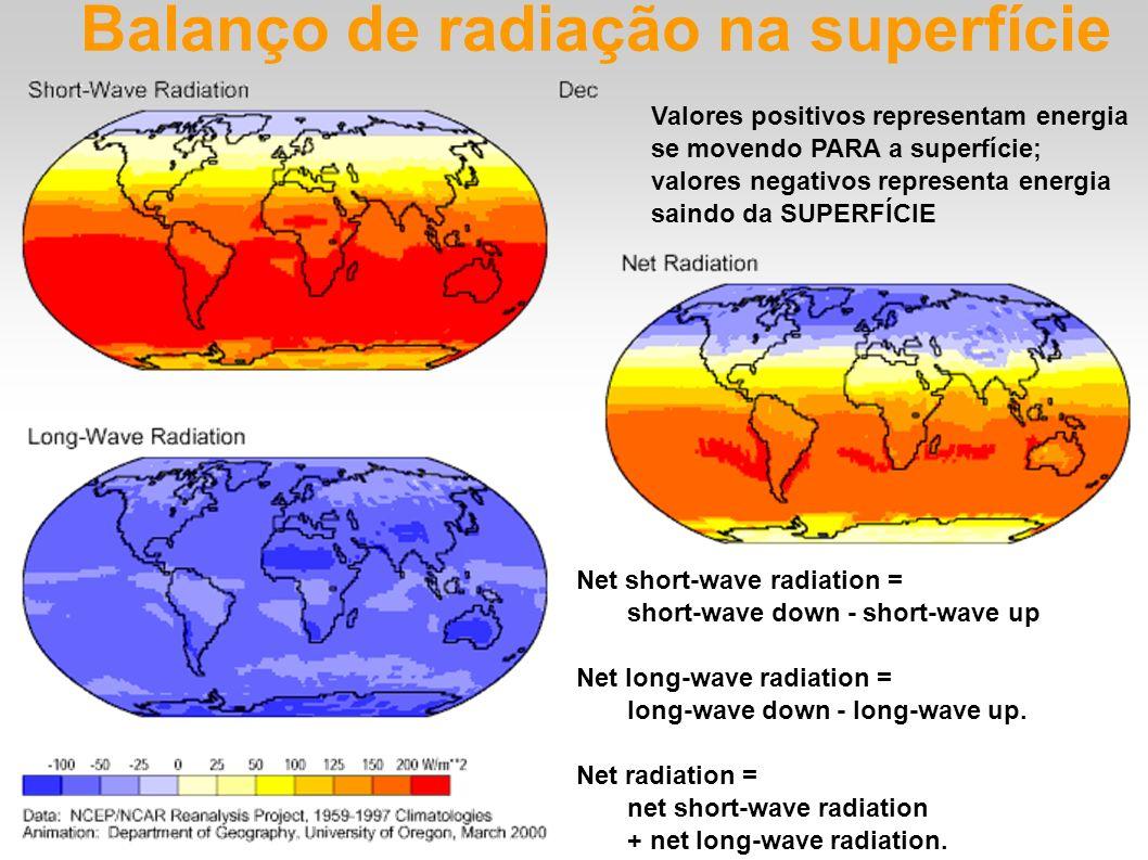 Balanço de radiação na superfície