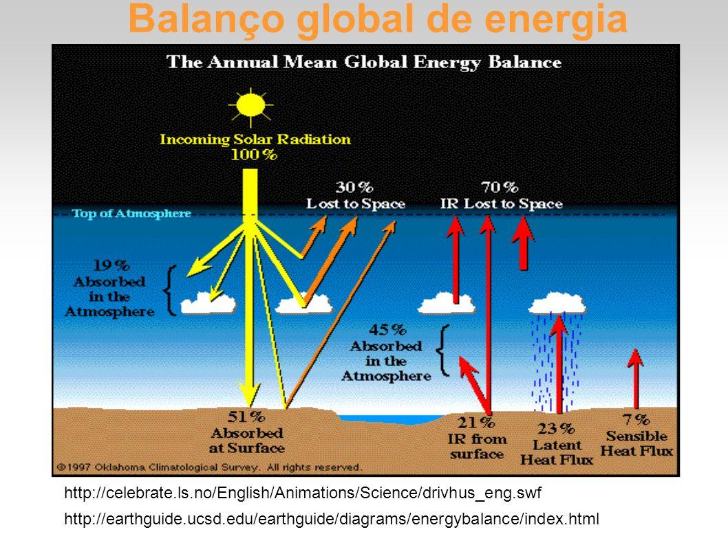 Balanço global de energia