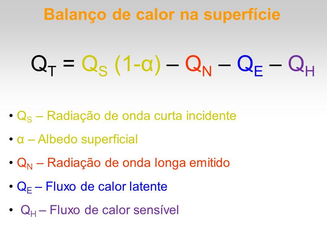 QT = QS (1-α) – QN – QE – QH Balanço de calor na superfície