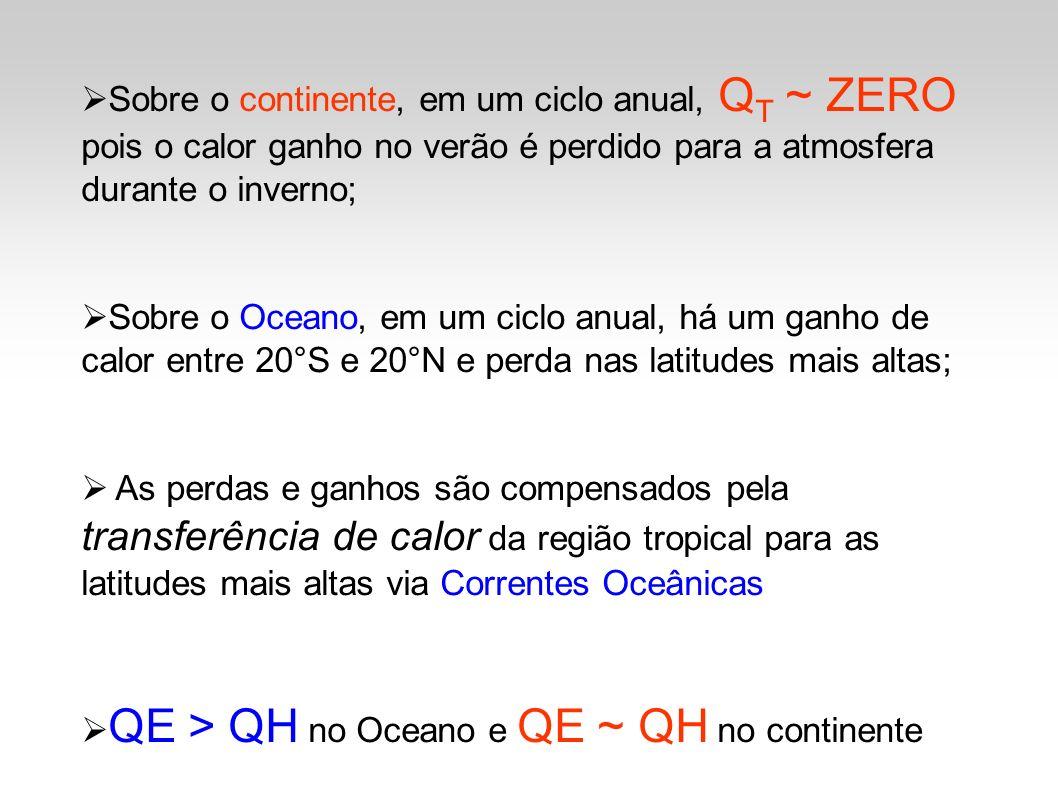 Sobre o continente, em um ciclo anual, QT ~ ZERO pois o calor ganho no verão é perdido para a atmosfera durante o inverno;
