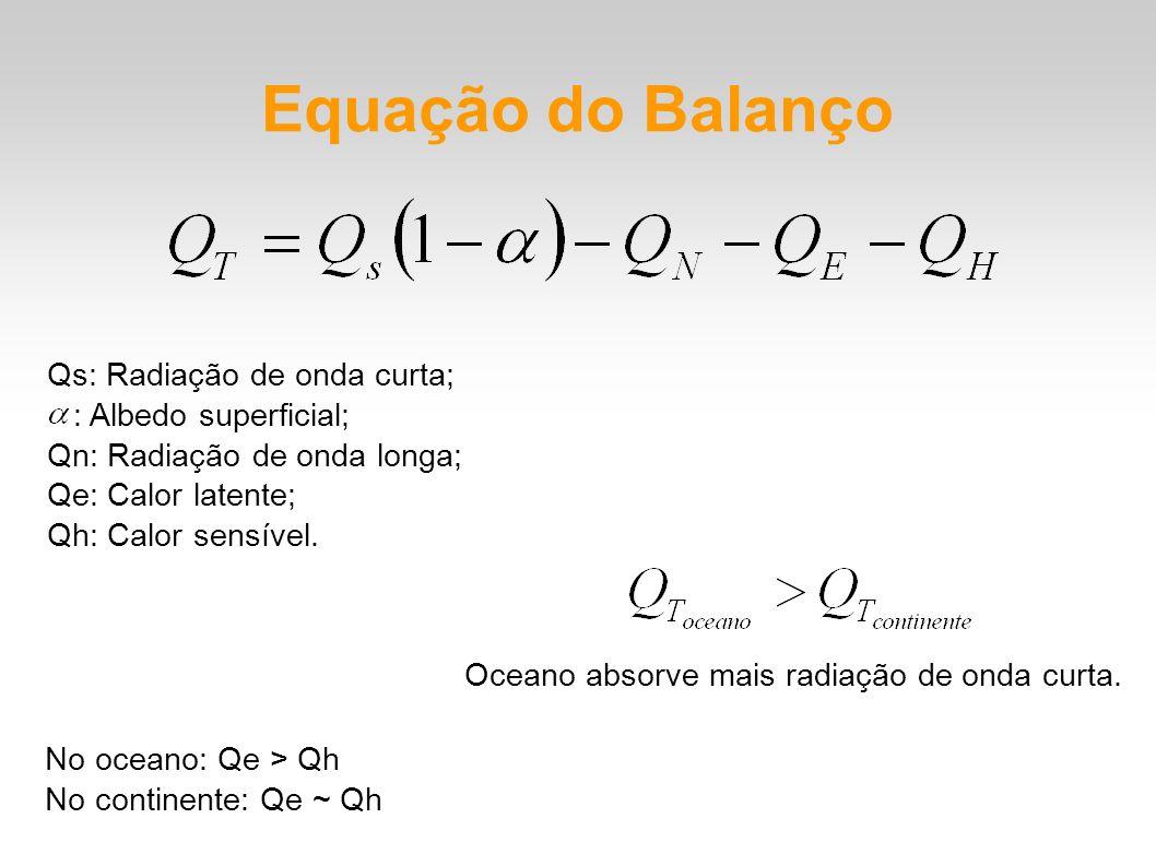 Equação do Balanço Qs: Radiação de onda curta; : Albedo superficial;