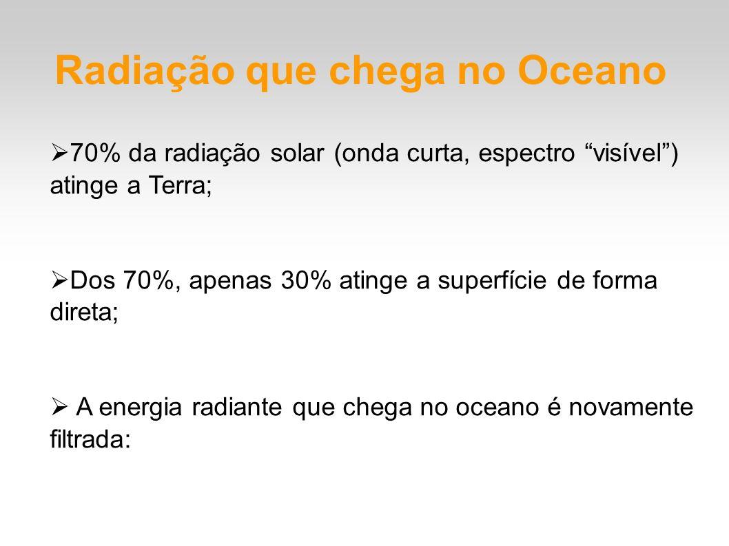 Radiação que chega no Oceano