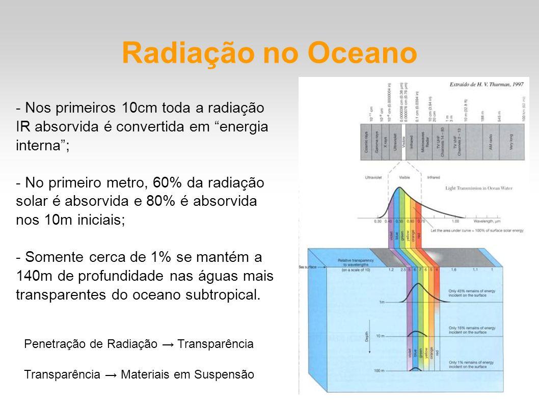 Radiação no Oceano - Nos primeiros 10cm toda a radiação