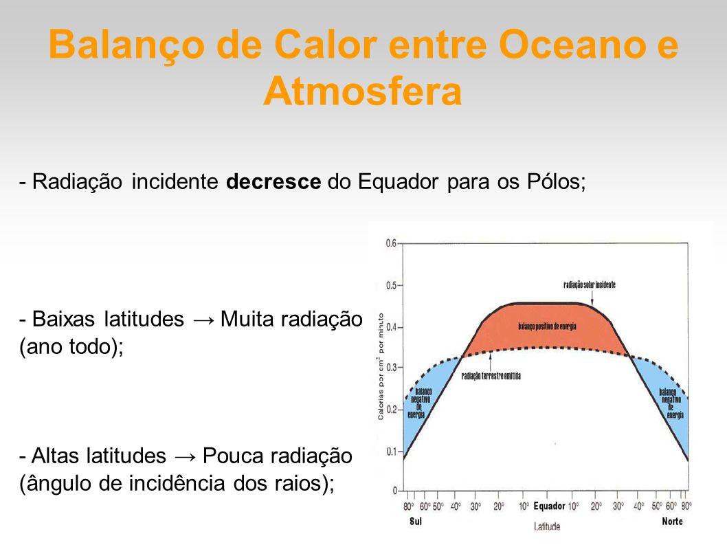 Balanço de Calor entre Oceano e Atmosfera
