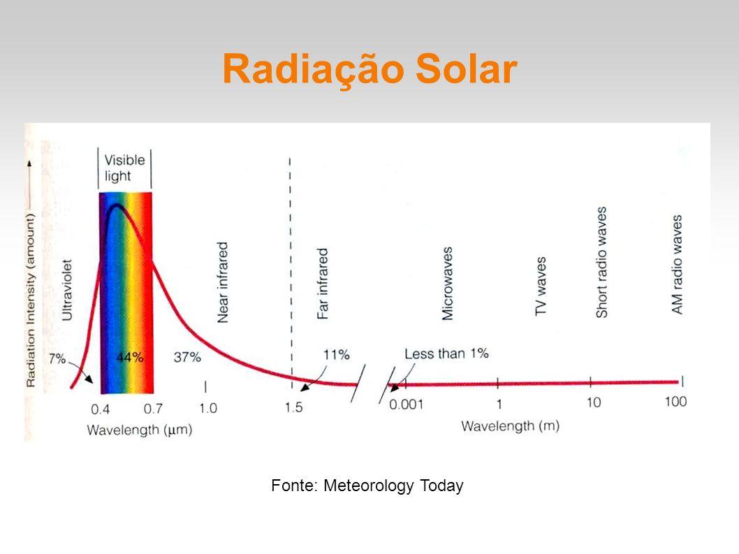 Radiação Solar Fonte: Meteorology Today