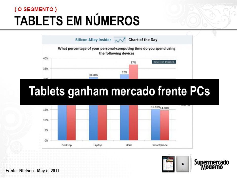 Tablets ganham mercado frente PCs