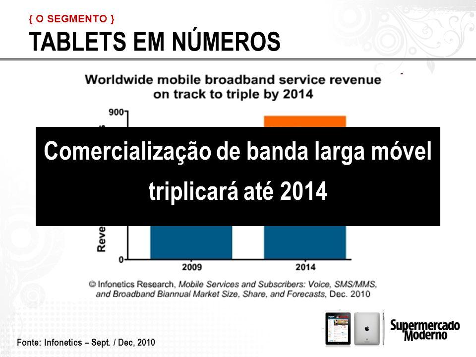 { O SEGMENTO } TABLETS EM NÚMEROS. Comercialização de banda larga móvel triplicará até 2014.