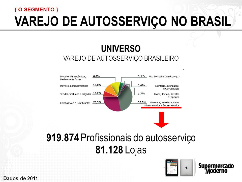 VAREJO DE AUTOSSERVIÇO NO BRASIL