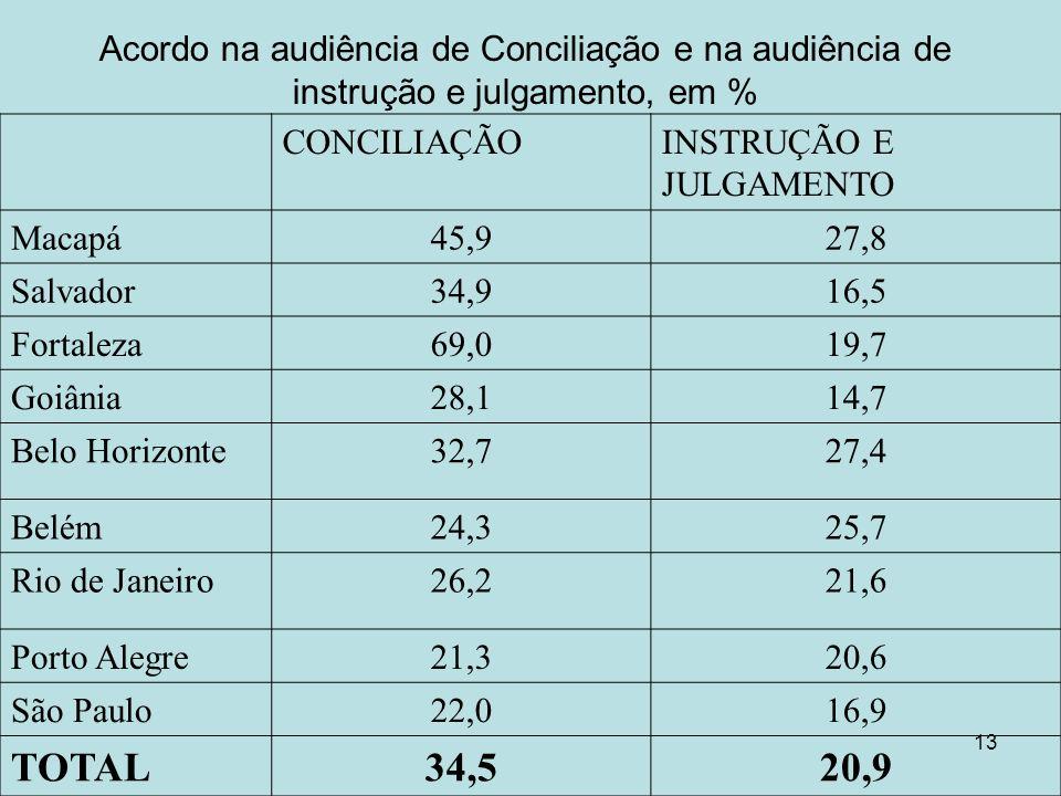 Acordo na audiência de Conciliação e na audiência de instrução e julgamento, em %