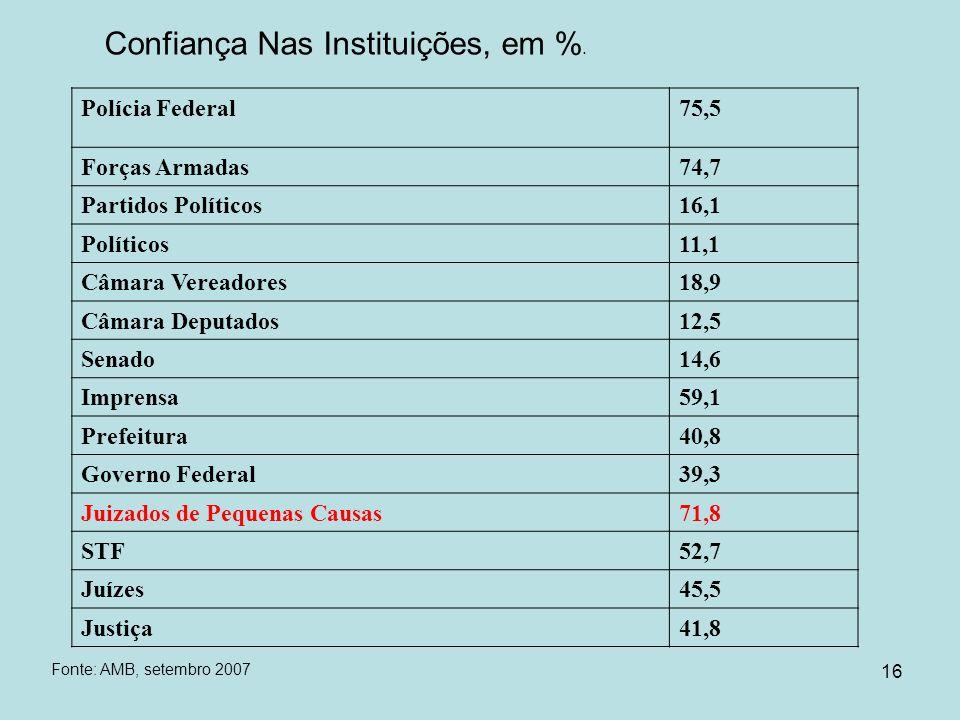 Confiança Nas Instituições, em %.
