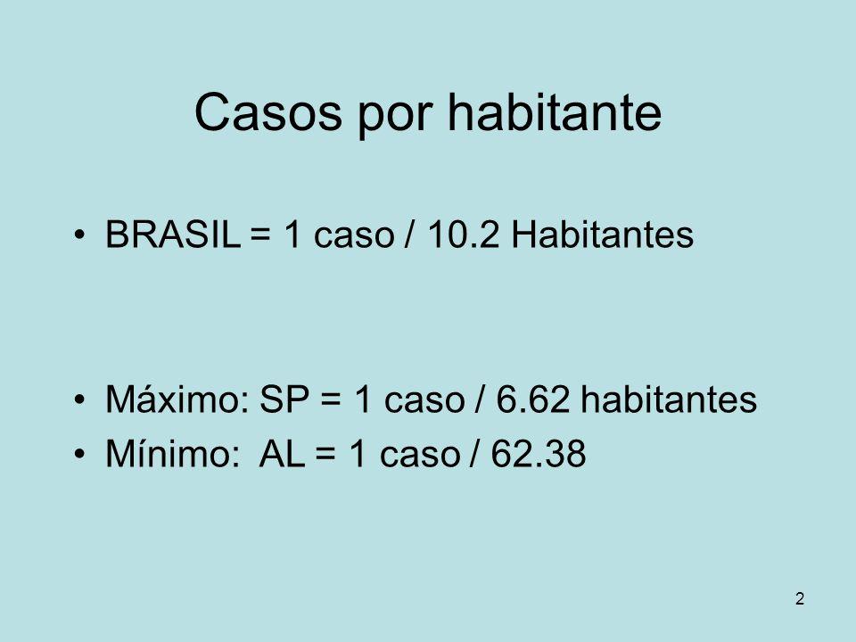 Casos por habitante BRASIL = 1 caso / 10.2 Habitantes