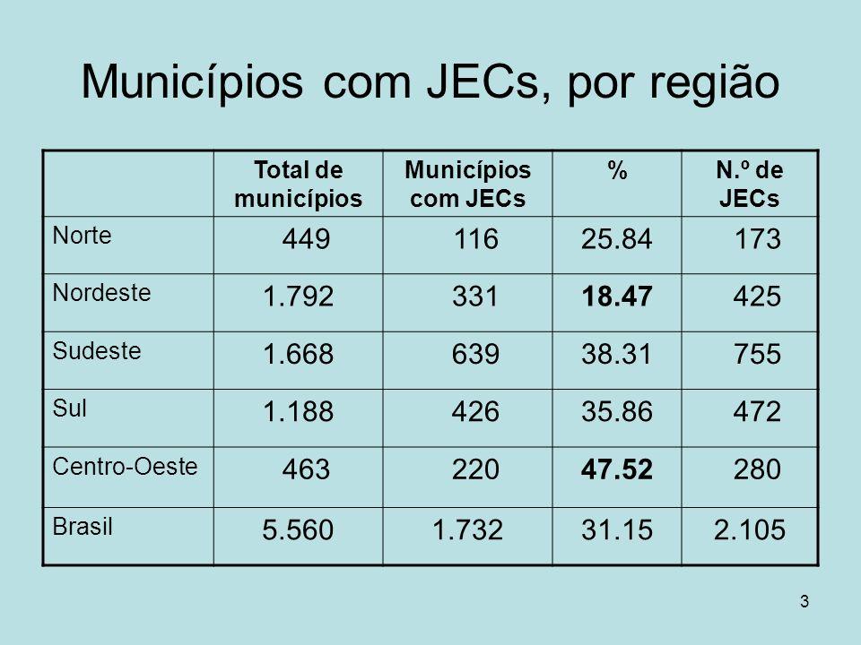 Municípios com JECs, por região