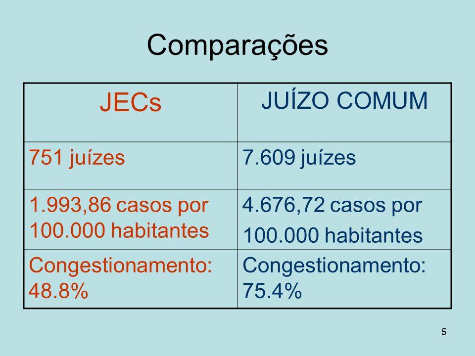 Comparações JECs JUÍZO COMUM 751 juízes 7.609 juízes