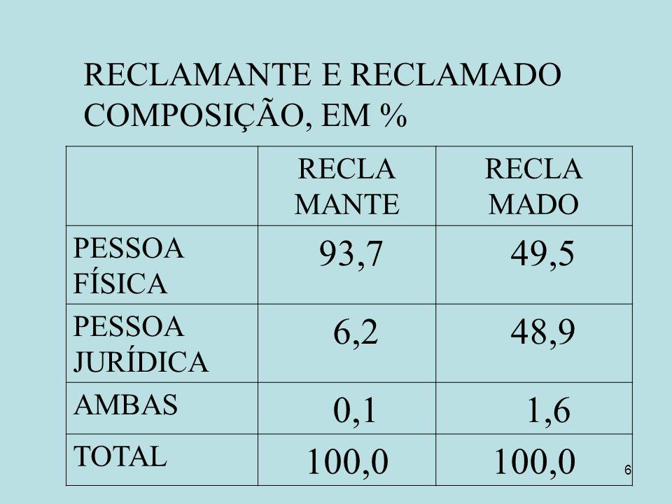 RECLAMANTE E RECLAMADO COMPOSIÇÃO, EM %