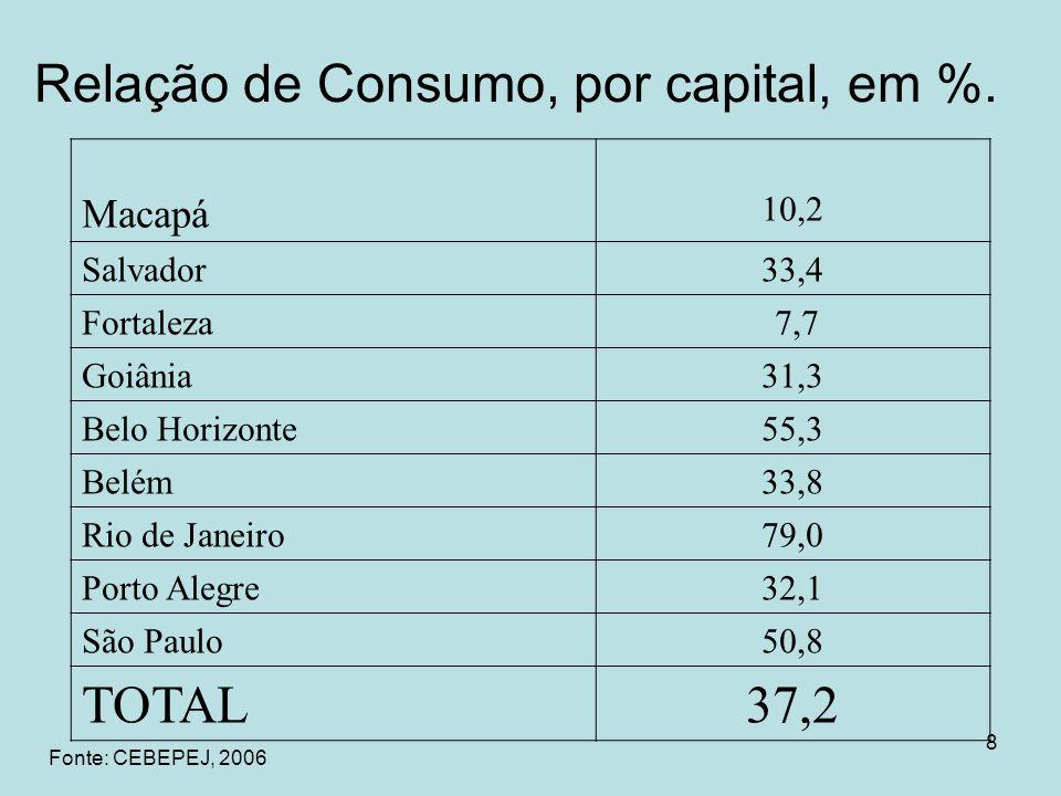 Relação de Consumo, por capital, em %.