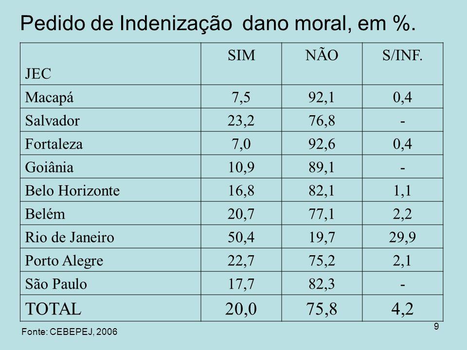 TOTAL 20,0 75,8 4,2 JEC SIM NÃO S/INF. Macapá 7,5 92,1 0,4 Salvador