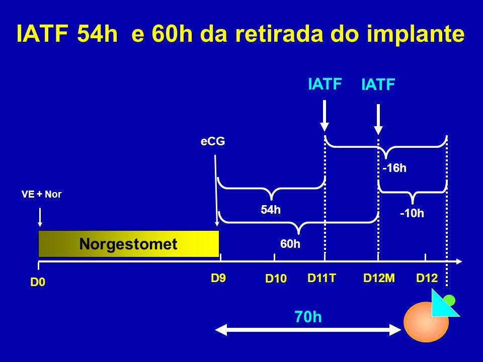 IATF 54h e 60h da retirada do implante
