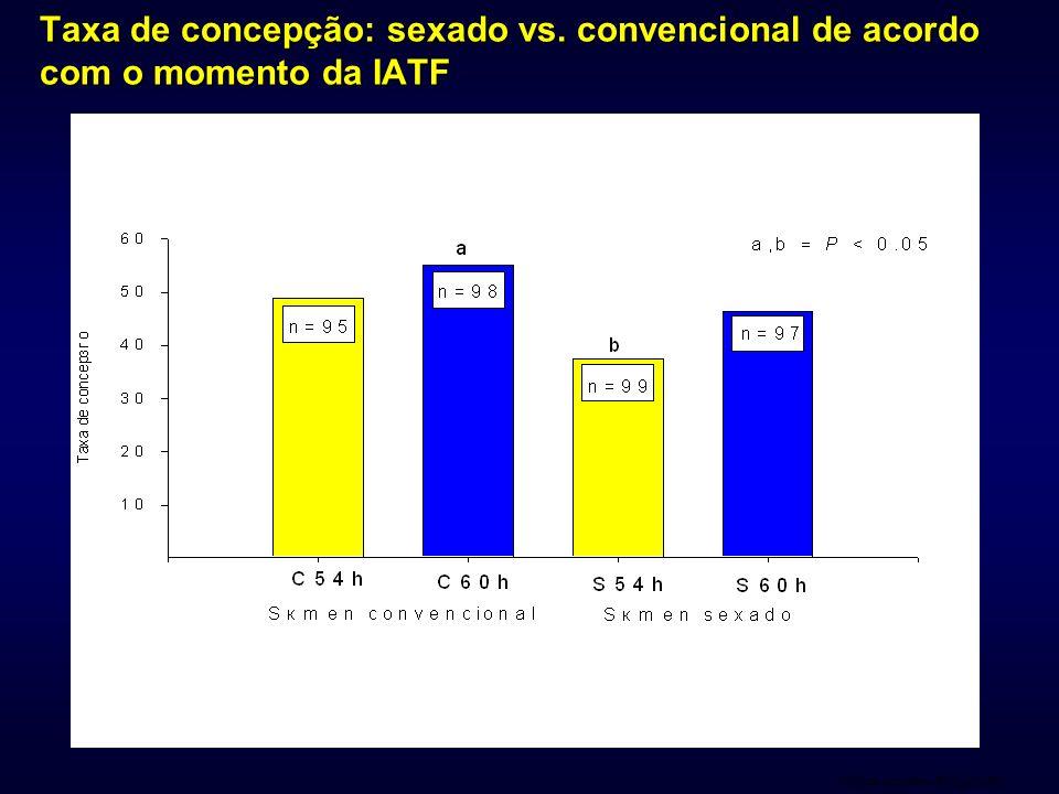 Taxa de concepção: sexado vs