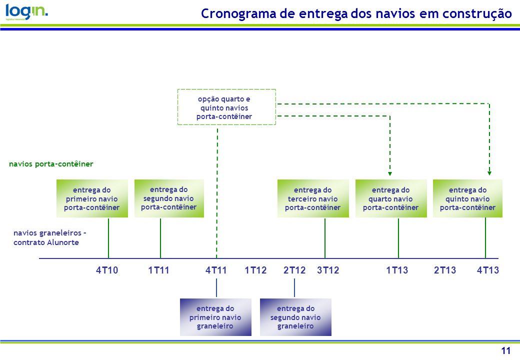 Cronograma de entrega dos navios em construção