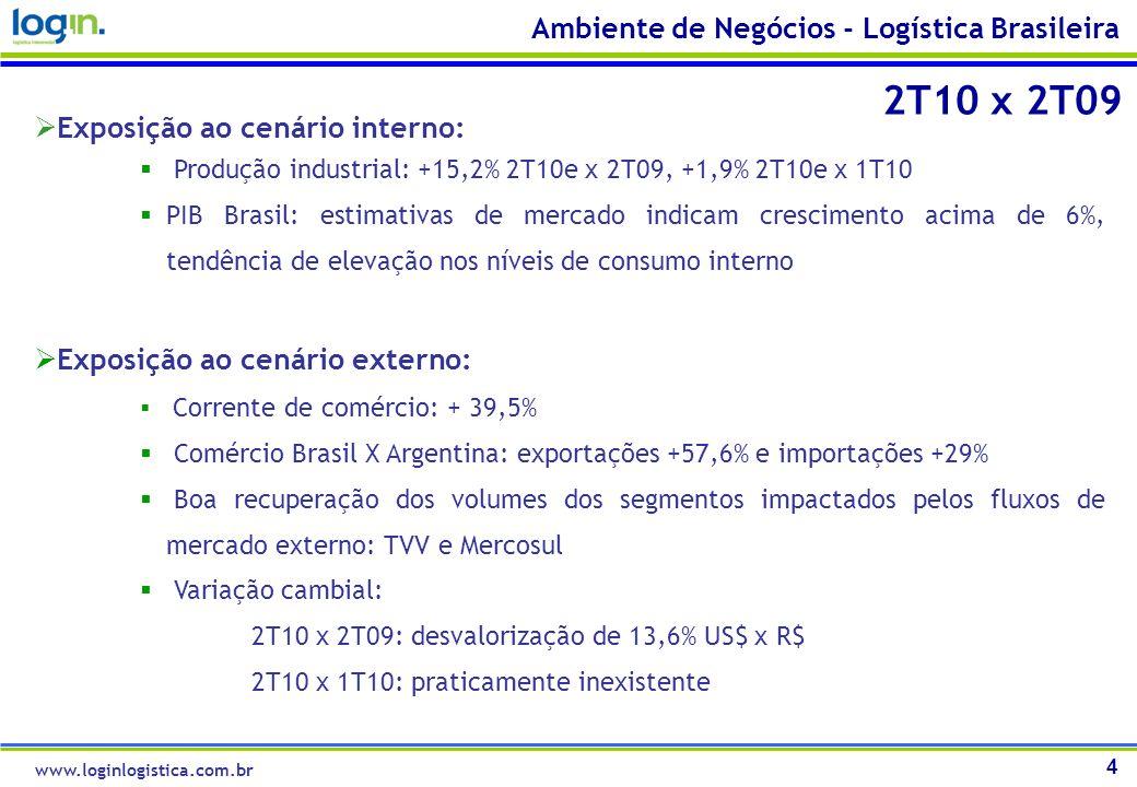 2T10 x 2T09 Ambiente de Negócios - Logística Brasileira