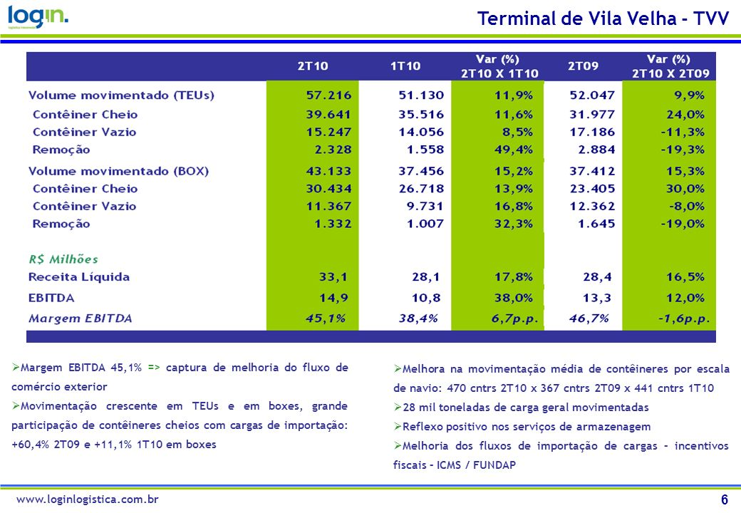 Terminal de Vila Velha - TVV