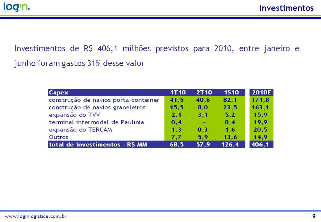 InvestimentosInvestimentos de R$ 406,1 milhões previstos para 2010, entre janeiro e junho foram gastos 31% desse valor.