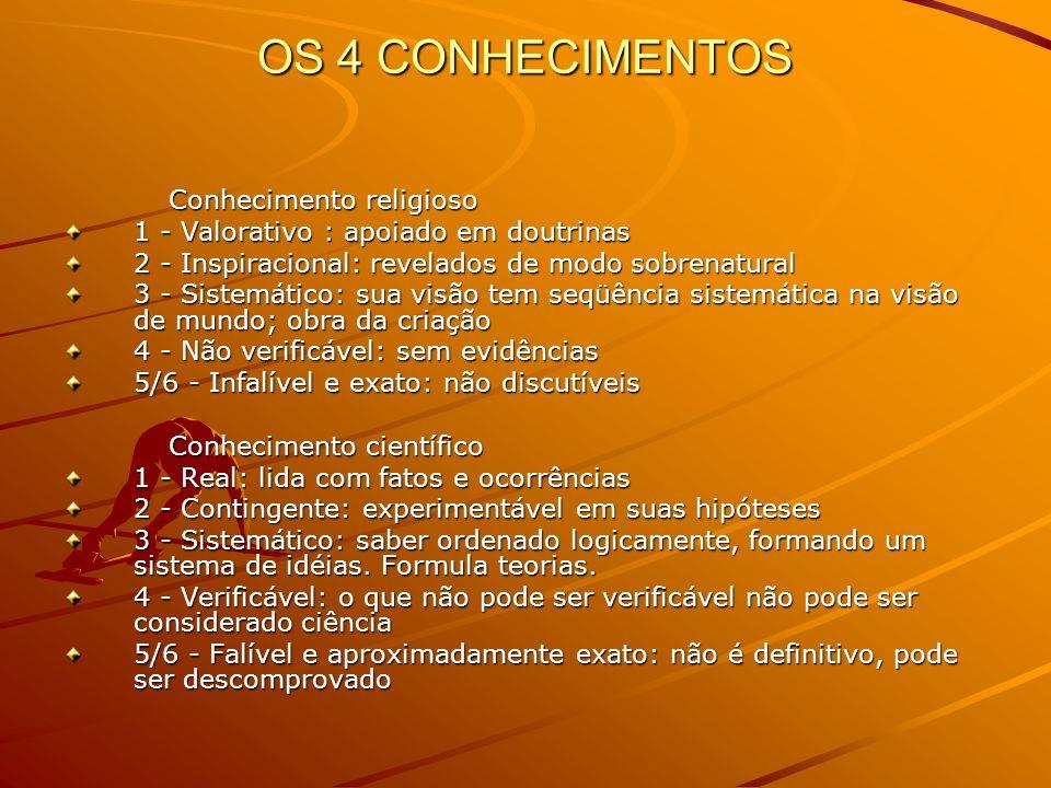 OS 4 CONHECIMENTOS Conhecimento religioso