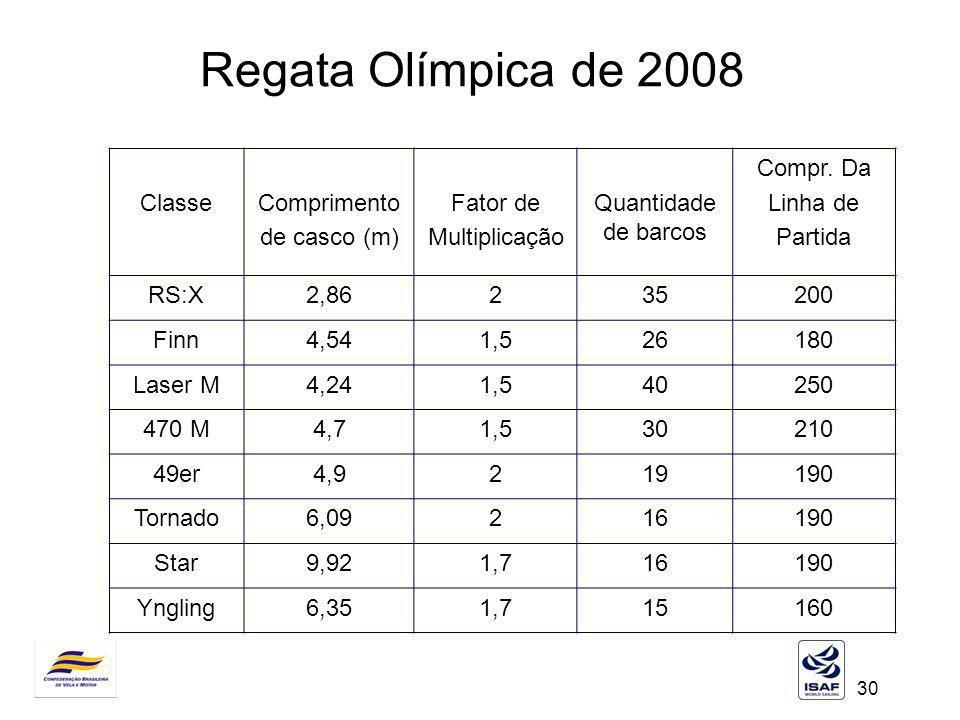 Regata Olímpica de 2008 Classe Comprimento de casco (m) Fator de