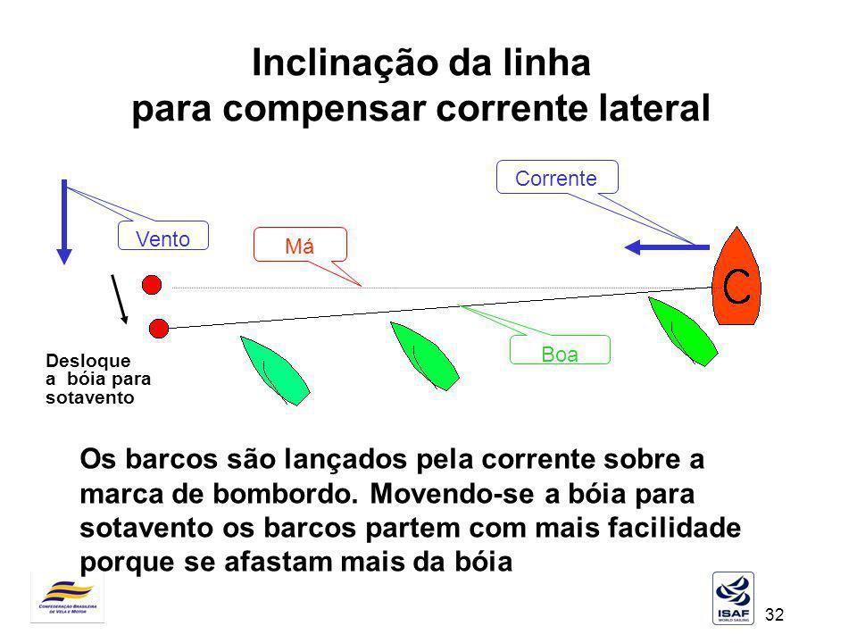 Inclinação da linha para compensar corrente lateral