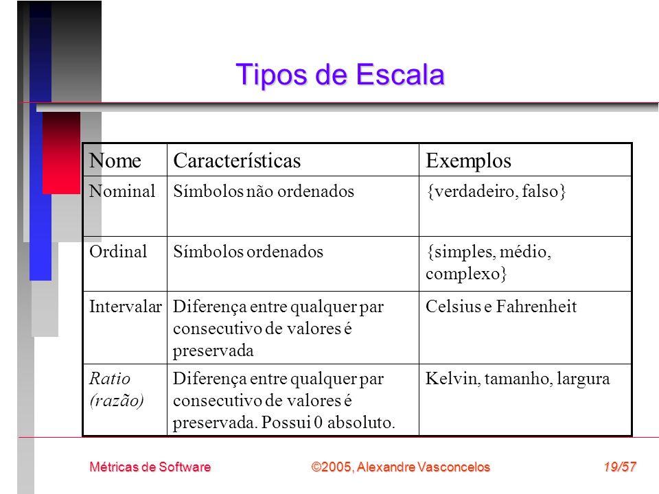 Tipos de Escala Exemplos Características Nome Kelvin, tamanho, largura