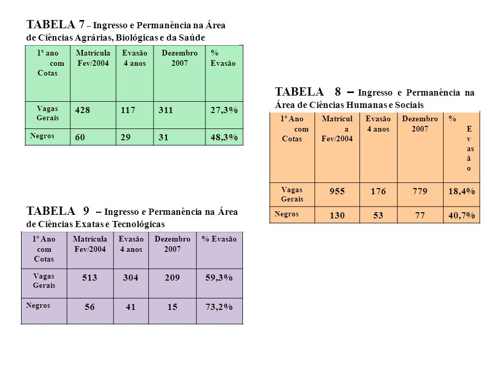 TABELA 7 – Ingresso e Permanência na Área de Ciências Agrárias, Biológicas e da Saúde