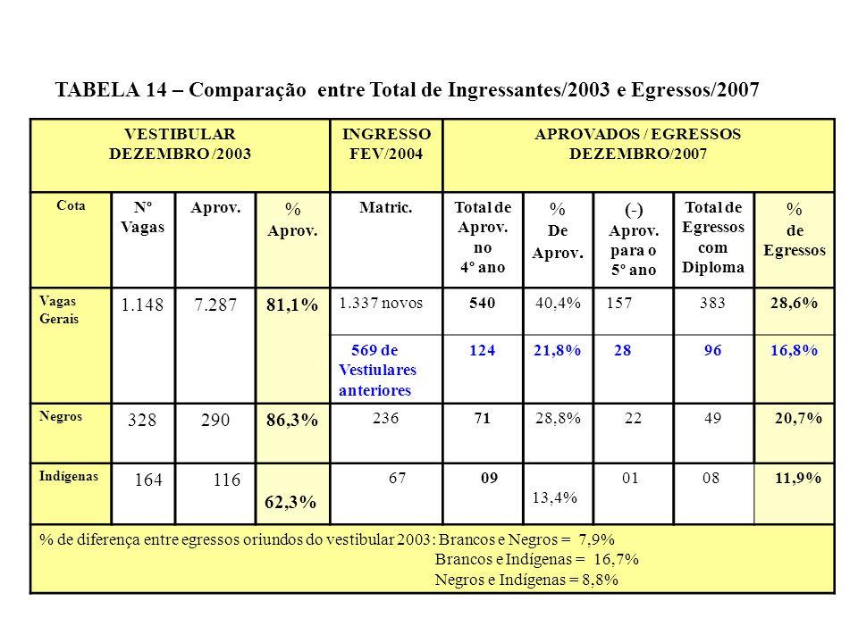 TABELA 14 – Comparação entre Total de Ingressantes/2003 e Egressos/2007