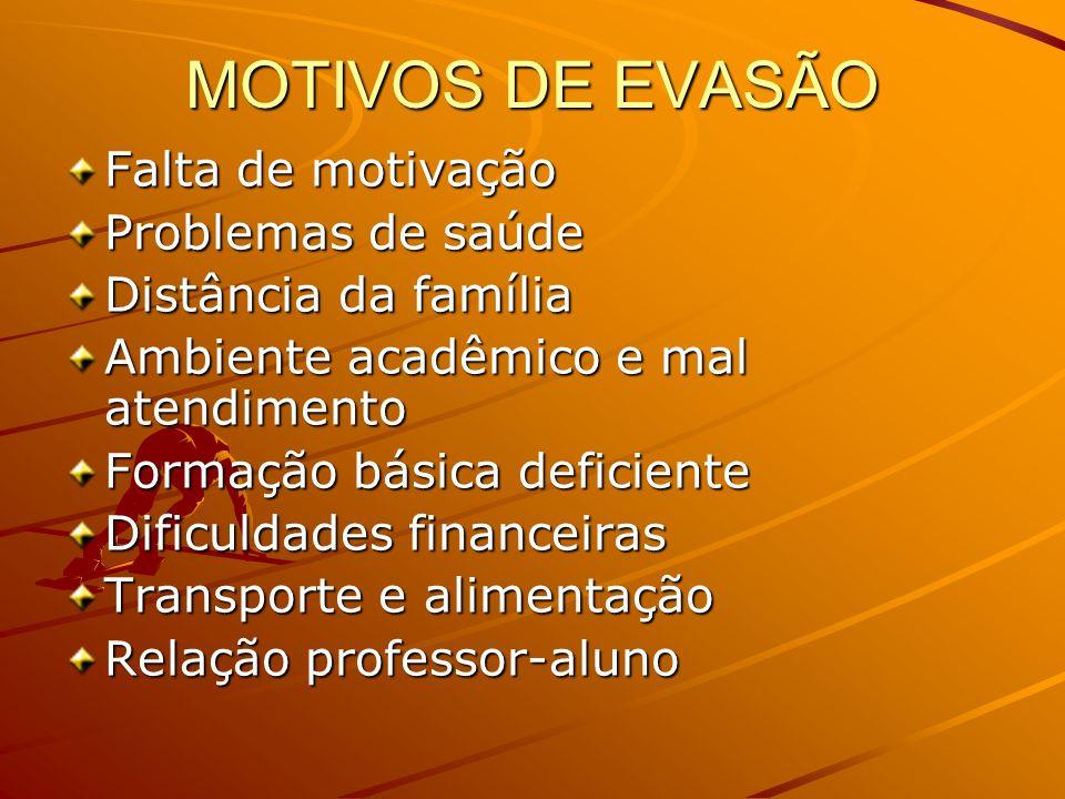 MOTIVOS DE EVASÃO Falta de motivação Problemas de saúde