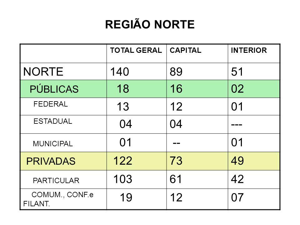 REGIÃO NORTE NORTE 140 89 51 PÚBLICAS 18 16 02 13 12 01 04 ---